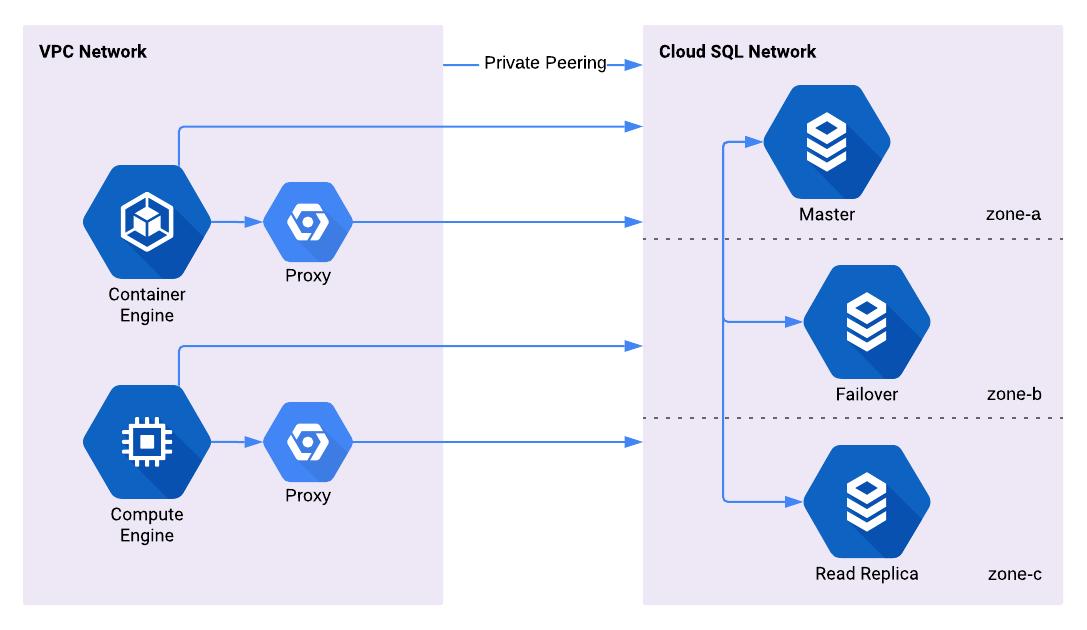 Cloud SQL Architecture