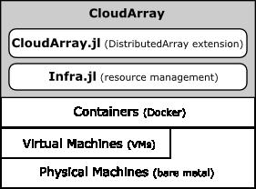 CloudArray Architecture