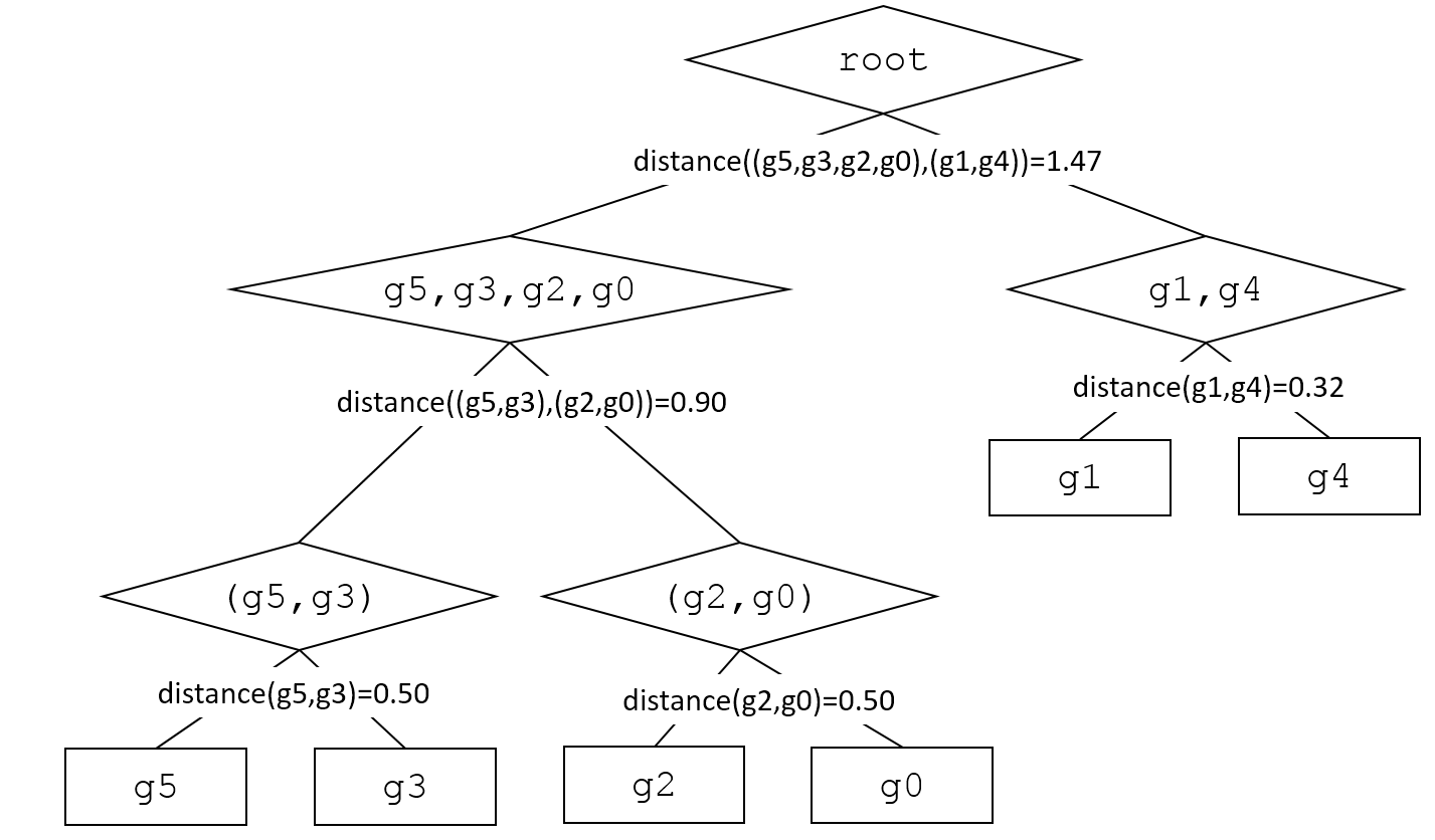 Hierarchical Clustering (Python Implementation) A