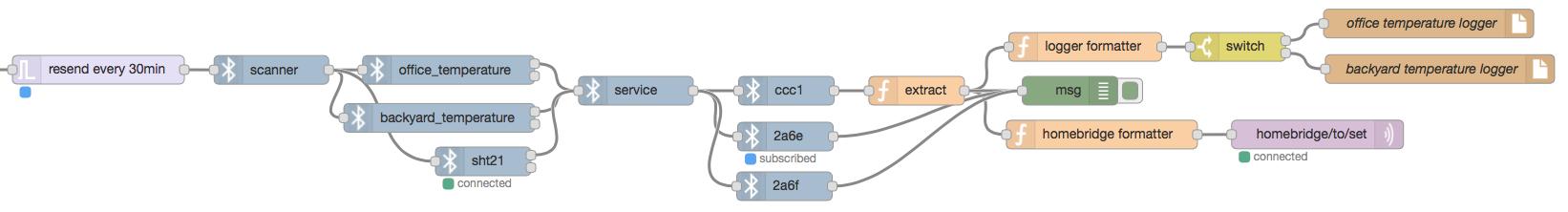 node-red-contrib-ignoble - Node-RED