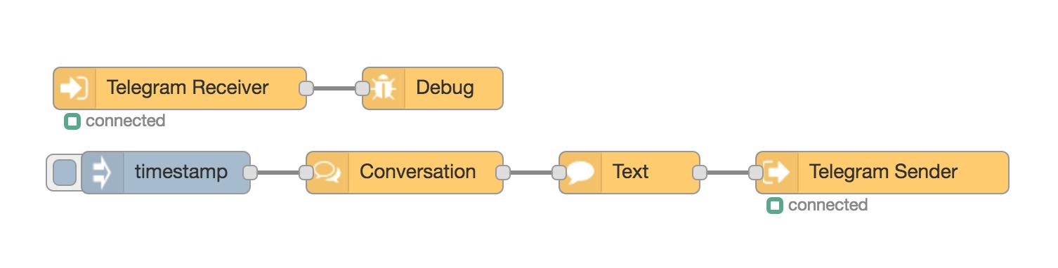 Example Conversation