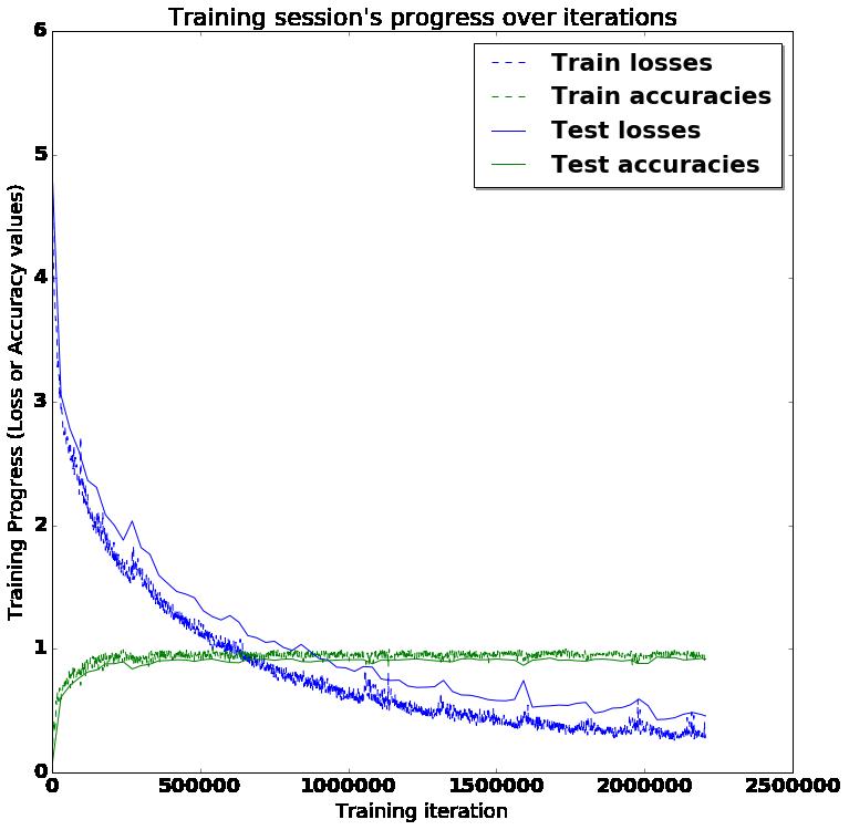 LSTM Training Testing Comparison Curve