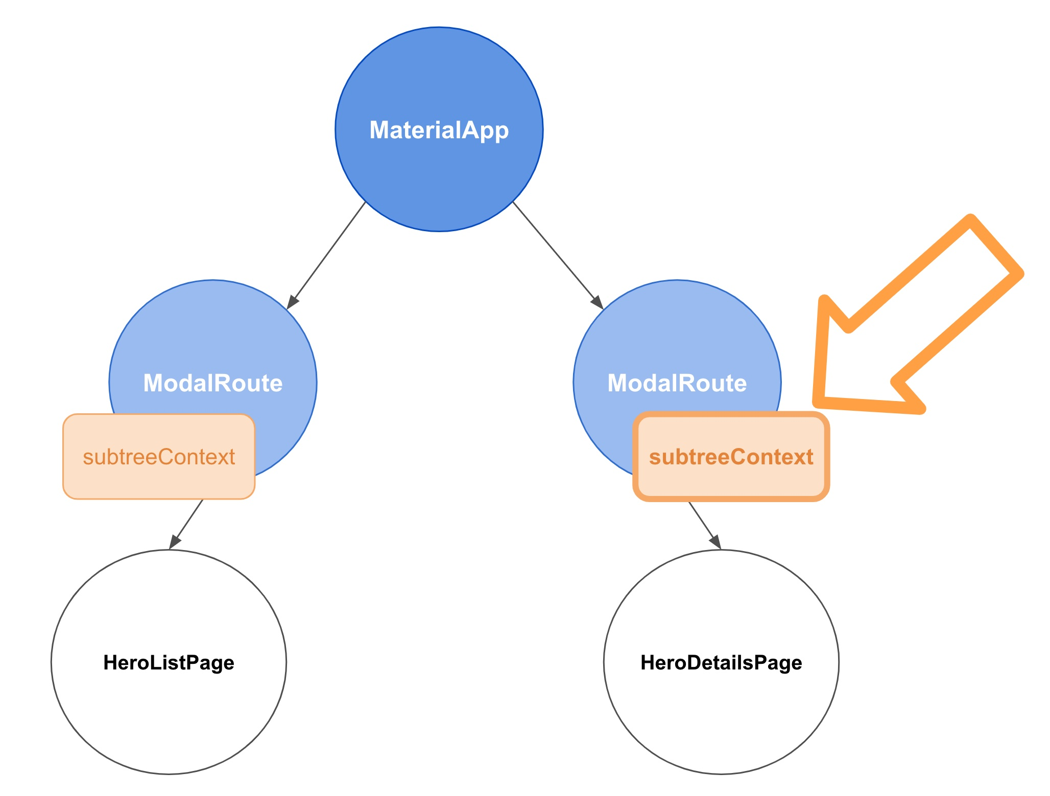 ModalRoute.subtreeContext