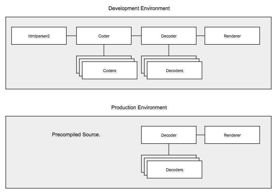 Prod Dev Packages Diagram