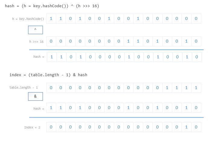HashMap-identify-index
