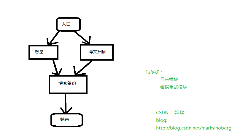 CSDN Blog Back up Tool