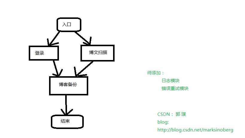 CSDN Blog Back up Tool