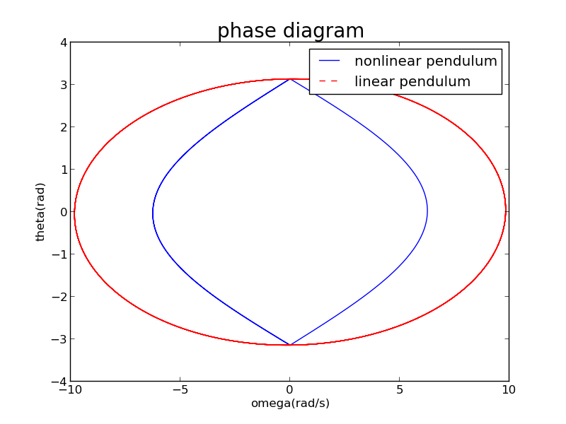 Single phase diagram pendulum largest wiring diagrams research of nonlinear pendulum cmd markdown rh zybuluo com wiring 1 phase wiring diagram typical phase diagram asfbconference2016 Choice Image