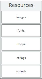 Resources API