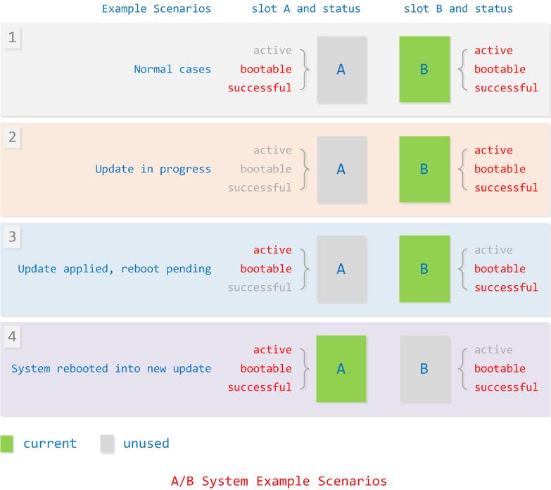A/B System Example Scenarios