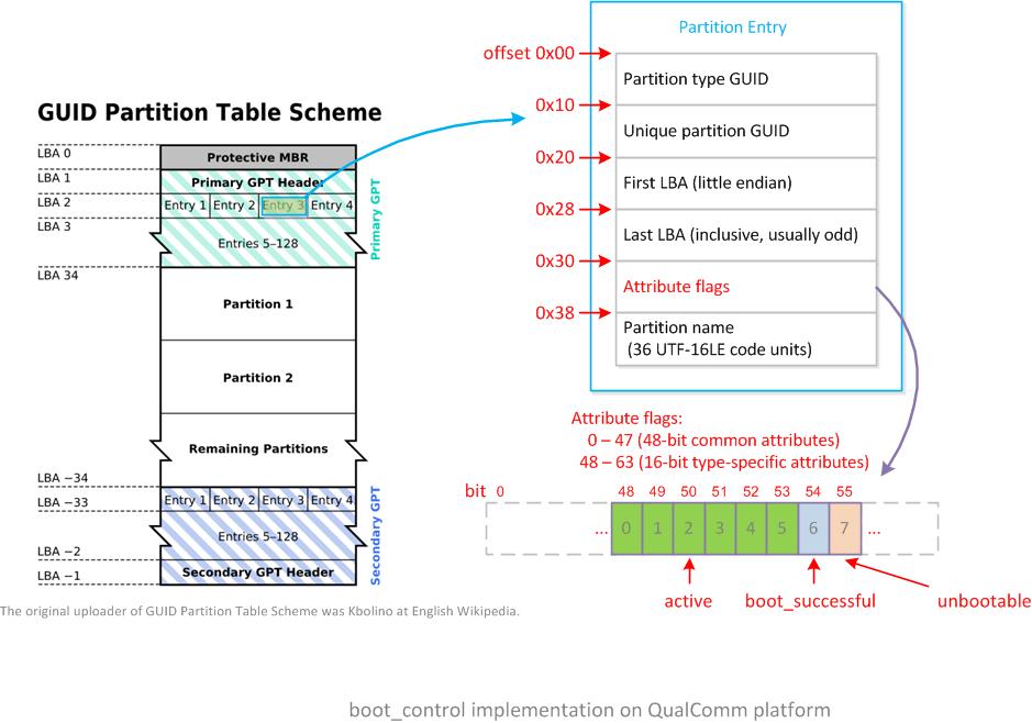 """<code>QualComm</code>平台的<code>A/B</code>系统分区属性"""" title=""""""""></p> <blockquote> <p>关于<code>GPT</code>分区的详细信息,可以参考另外一篇文章:<<<a href="""