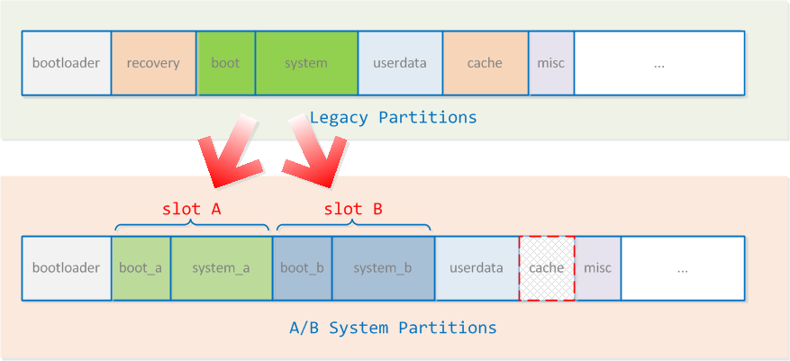 Legacy Partitions VS. A/B System Partitions