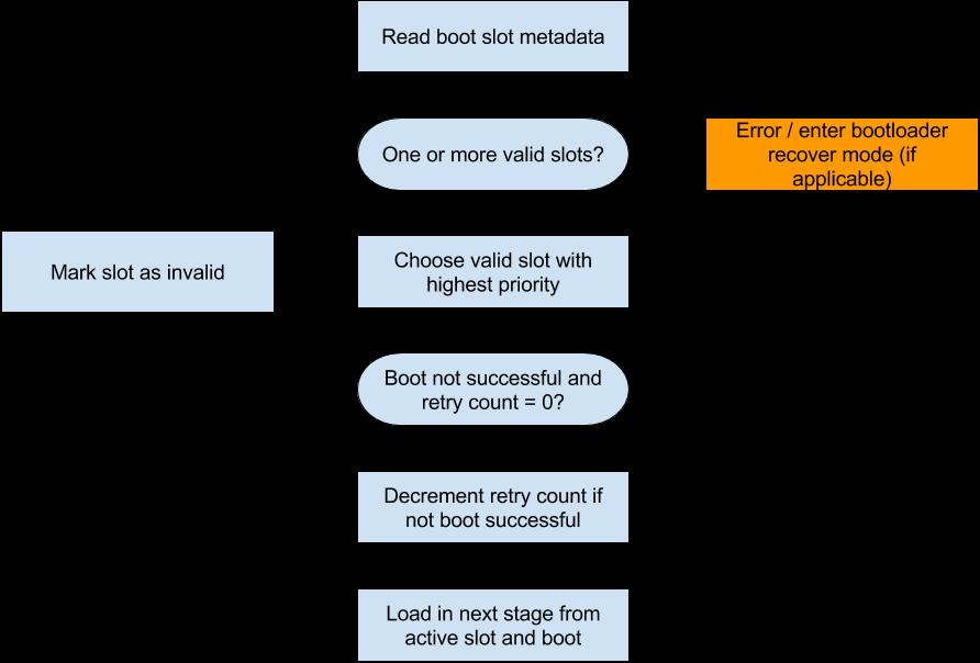 "<code>Android</code>官方<code>bootloader</code>加载流程图"" title=""""></p> <p>大致启动流程如下:</p> <ol> <li>系统启动后,<code>bootloader</code>读取分区元数据<code>slot metadata</code>;</li> <li>检查分区元数据中是否有可启动的分区,如果没有可启动分区,直接进入<code>bootloader</code>的<code>recovery mode</code>(即<code>bootloader</code>下的刷机模式),一般是进入<code>fastboot</code>命令行;</li> <li>如果分区元数据中有可启动的分区,则选择所有可启动分区中优先级最高的<code>slot</code>(例如,直接选择当前设置为<code>active</code>的分区);</li> <li>检查所选择分区的<code>retry count</code>(<code>retry count</code>表示当前分区可以尝试启动的次数);</li> <li>如果当前选择分区的<code>retry count</code>为0,且没有启动成功(启动成功的分区会标记为<code>successful</code>),则将所选择分区标记为无效分区(通常设置为<code>unbootable</code>),然后重复第2步,查找下一个可以启动的分区;</li> <li>如果当前选择的分区尝试启动次数<code>retry count</code>不为0,则表示还可以继续尝试从当前分区启动,需要将其<code>retry count</code>进行递减,然后加载相应的<code>slot</code>进行启动; </li> </ol> <h3 id="