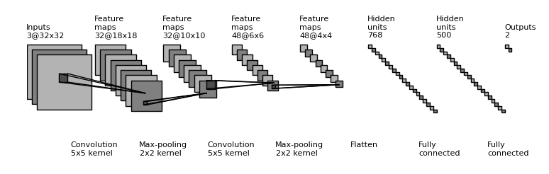 visualize convolutional neural network