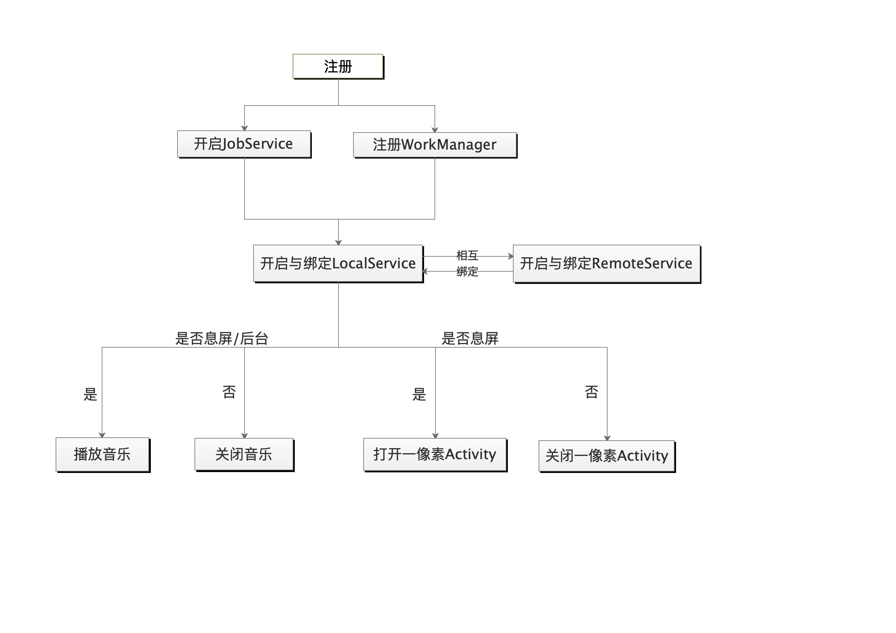 框架流程图