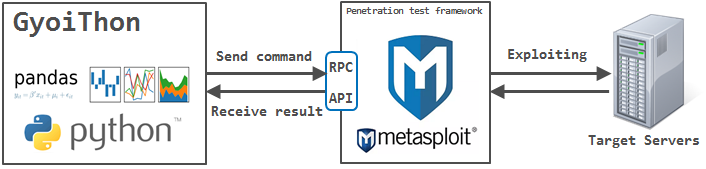 Link with Metasploit