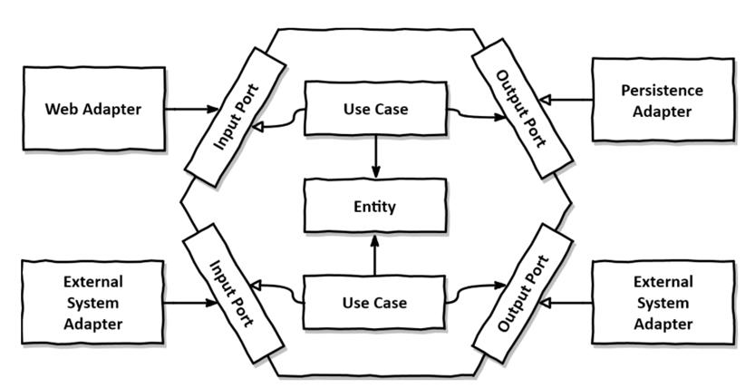hexagonal-architecture