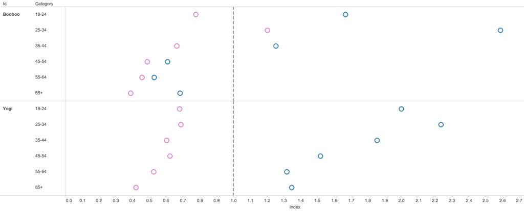 Baseline Bar Chart