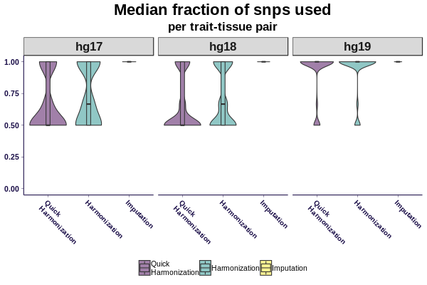Fraction of snps used