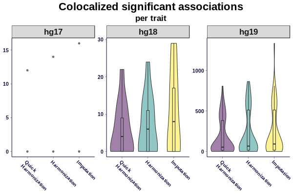 Colocalized, significant associations