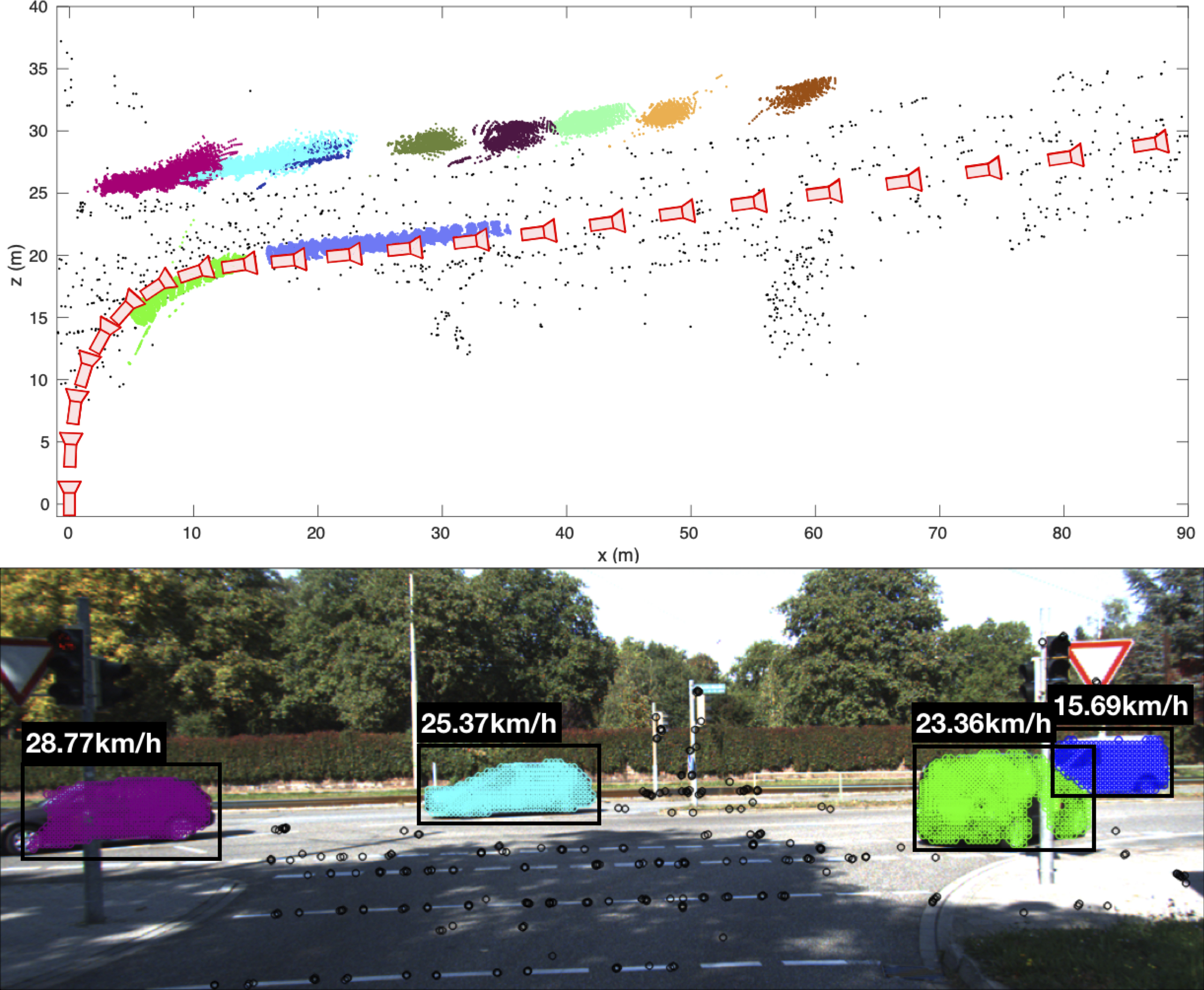 Robust Ego and Object 6-DoF Motion Estimation and Tracking