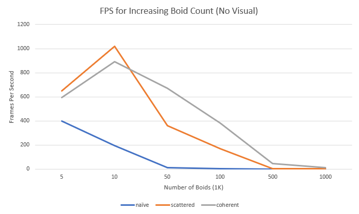 fps without visual increasing boids
