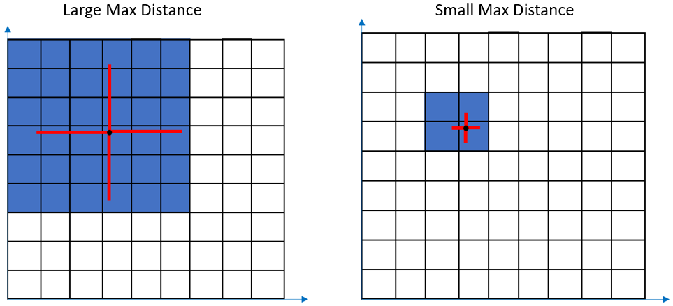 large versus small max distance