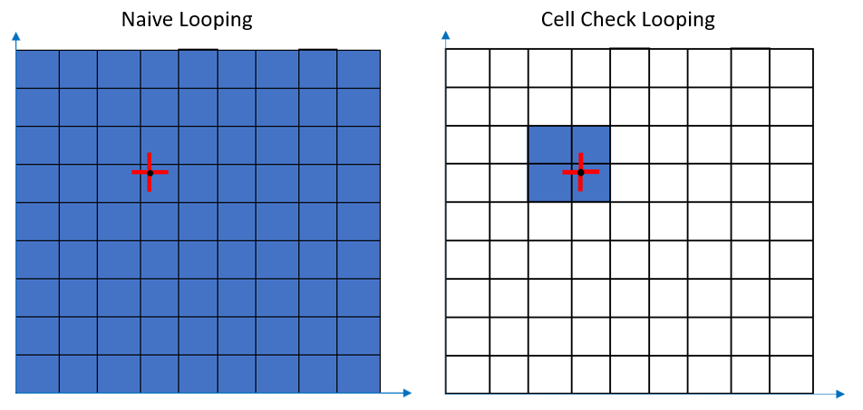 checking based on cell locations