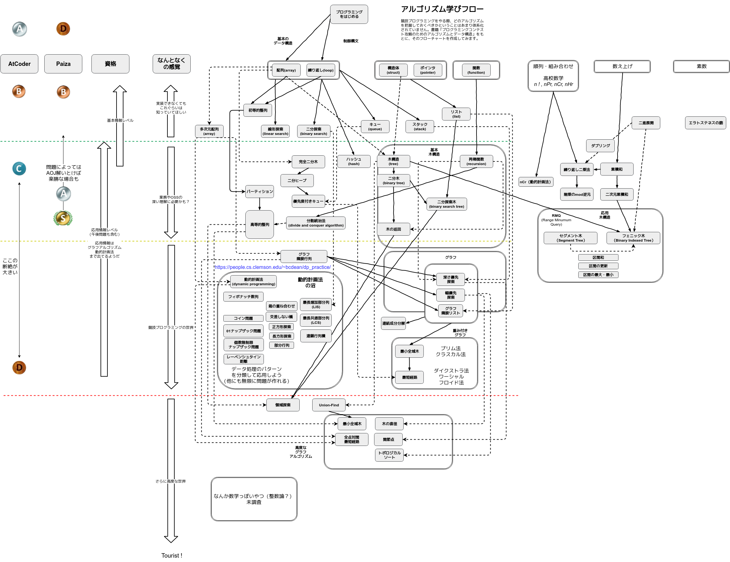 algorithm-diagram