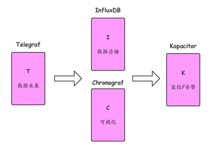 TICK方案架构