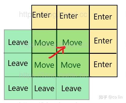 grid_move