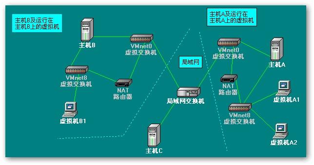 图二 NAT方式网络