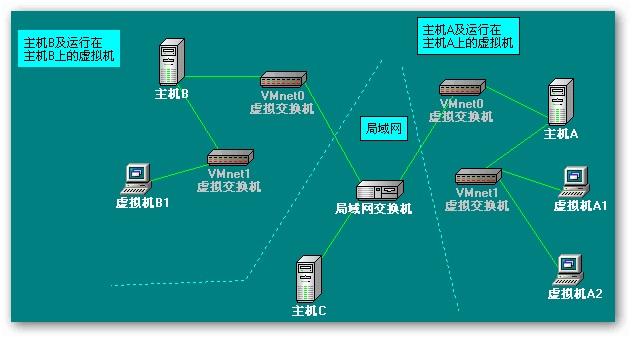 图三 host方式网络