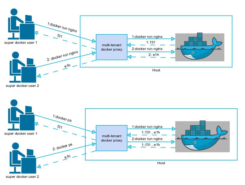 Docker Push Fails Using Docker For Mac - everythingpositive's blog