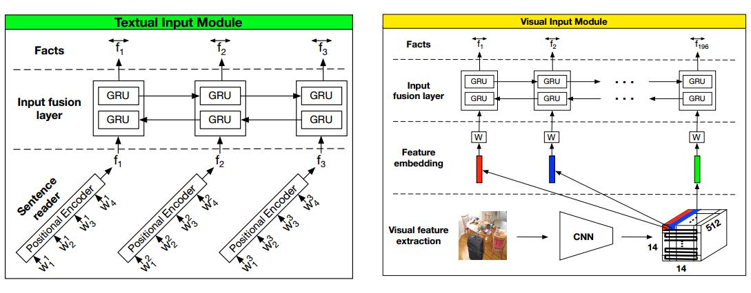 Input Module for DMNPlus