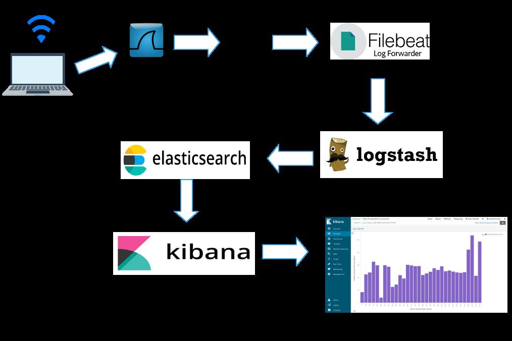Wireless Packet Analysis on Elasticsearch