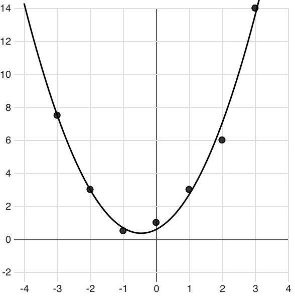 GitHub - HarryStevens/d3-regression: Calculate statistical