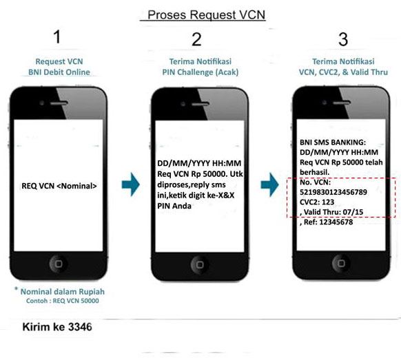 Cara Request BNI VCN via SMS Banking