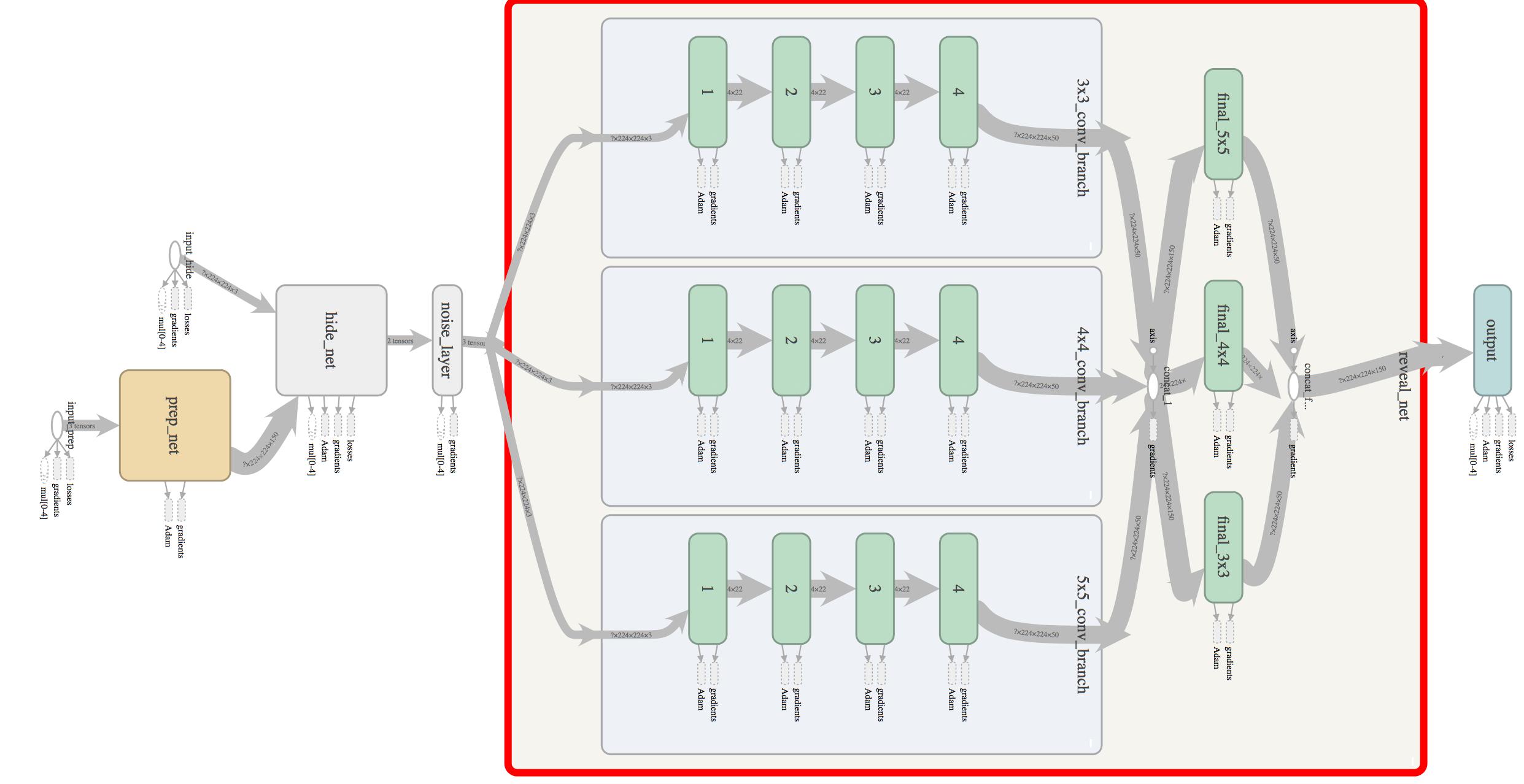 network_design