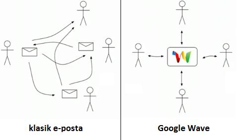 google-wave-farklar