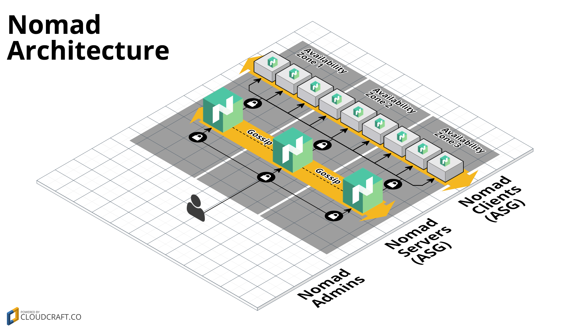 Github hashicorp terraform aws nomad a terraform module for Nomad scheduler
