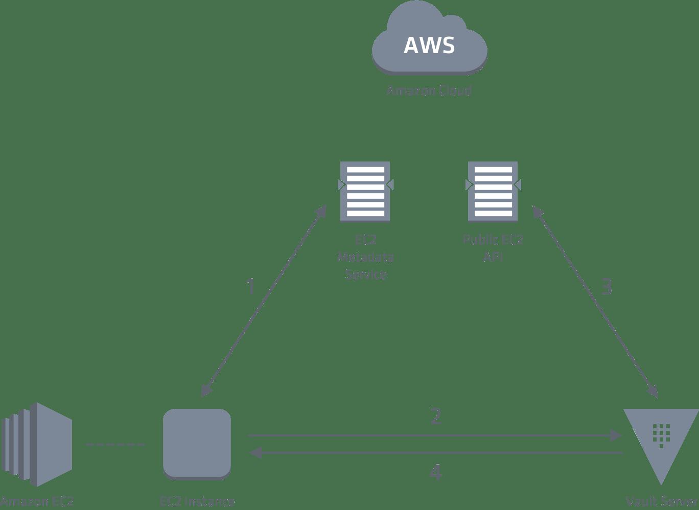 hashicorp/vault/aws | vault-ec2-auth Example | Terraform Module Registry