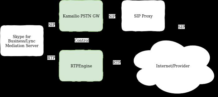 GitHub - havfo/Skype-Kamailio-PSTN-gateway: Skype for