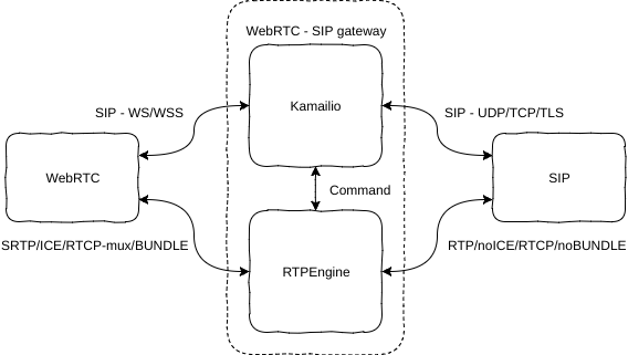 GitHub - havfo/WEBRTC-to-SIP: Setup for a WEBRTC client and