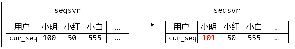 图 1. 小明申请了一个 sequence,返回 101