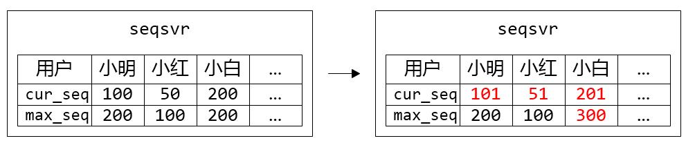 图 2. 小明、小红、小白都各自申请了一个 sequence,但只有小白的 max_seq 增加了步长 100