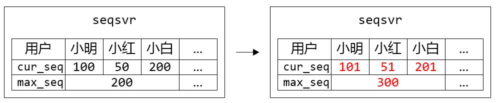 图 3. 小明、小红、小白属于同个 Section,他们共用一个 max_seq。在每个人都申请一个 sequence 的时候,只有小白突破了 max_seq 上限,需要更新 max_seq 并持久化