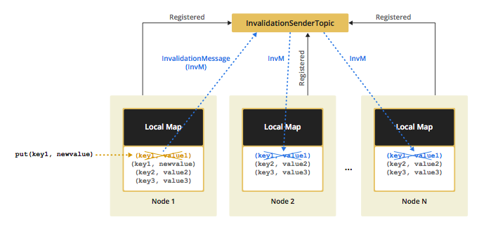 Invalidation with Local Cache Region Factory