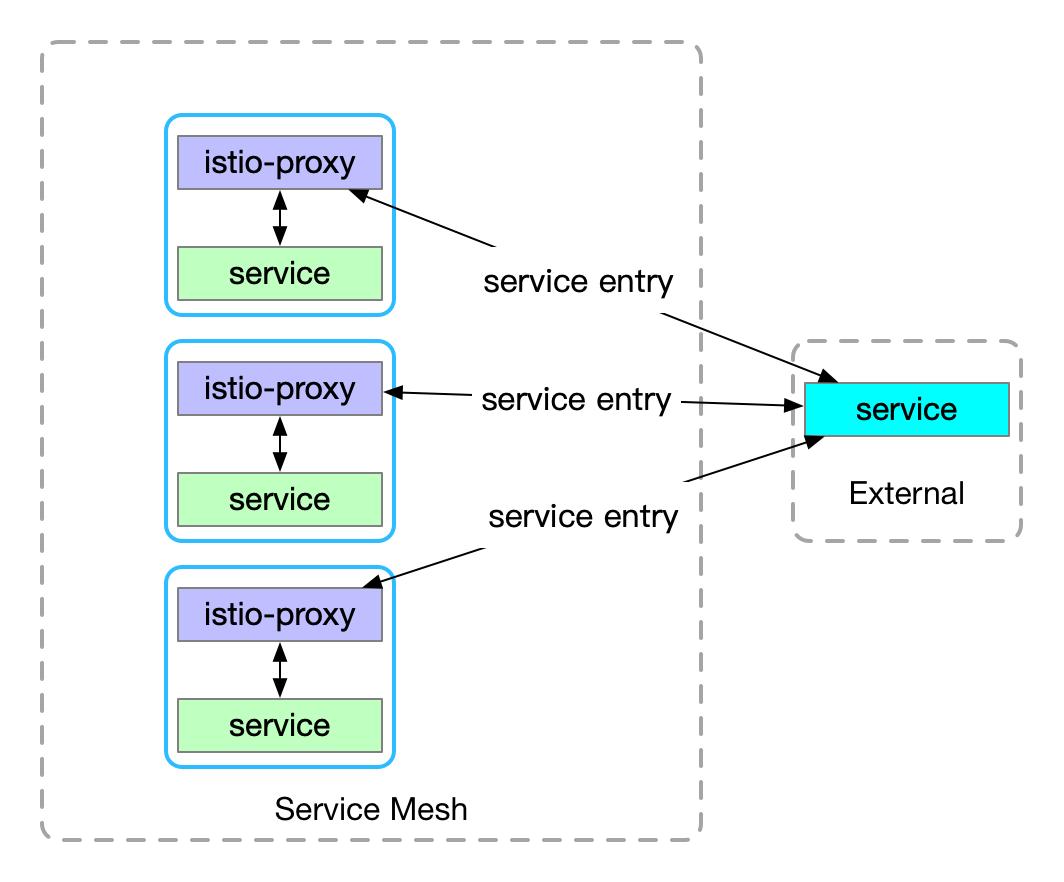 ServiceEntry