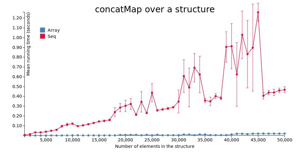 concatMap